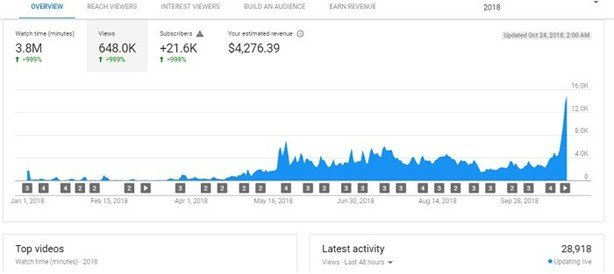Increase youtube subscribers with Tube Buddy