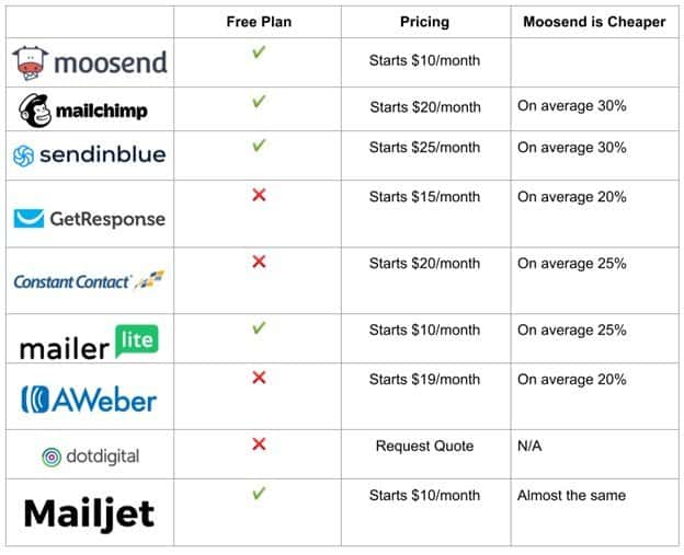 Moosend vs Competitors Pricing