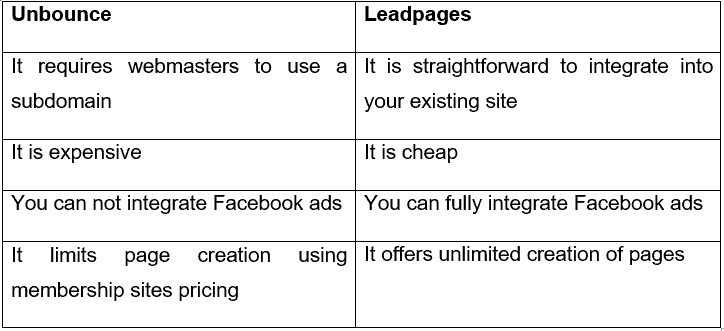 Leadpages vs Unbounce