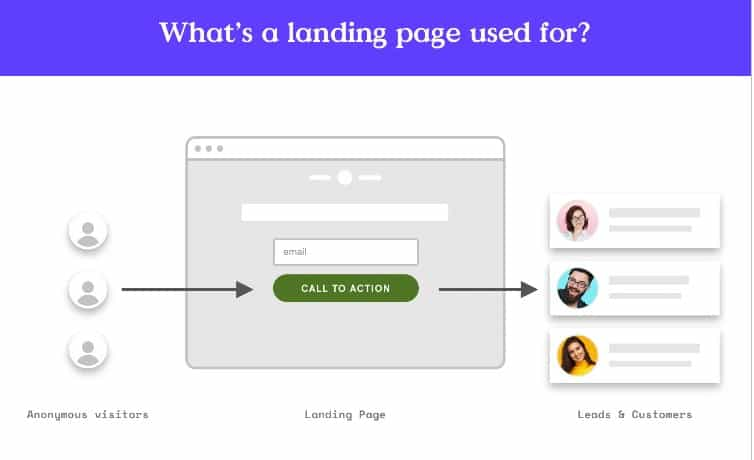 Leadpages what is it
